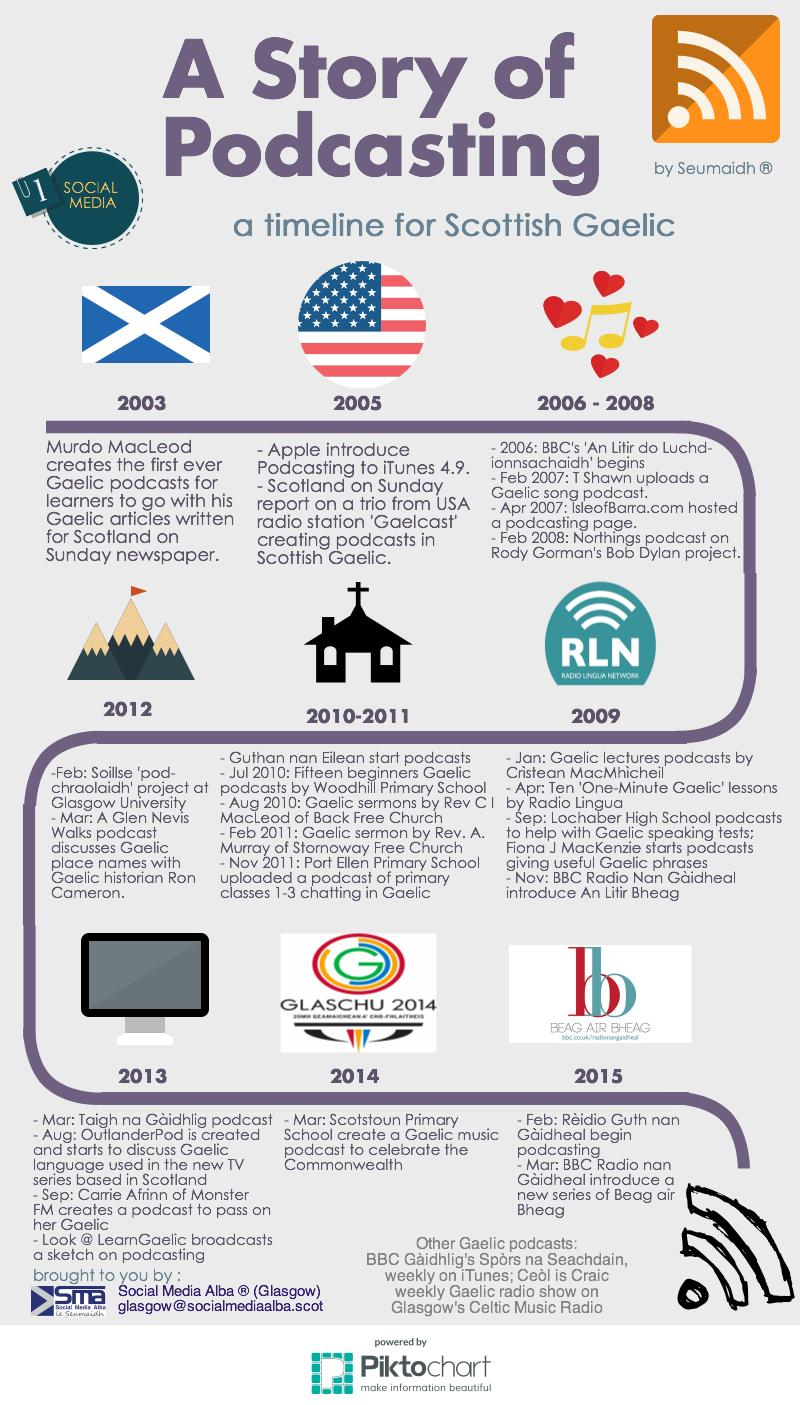A History and Timeline of Scottish Gaelic Podcasting – Pictograph ...